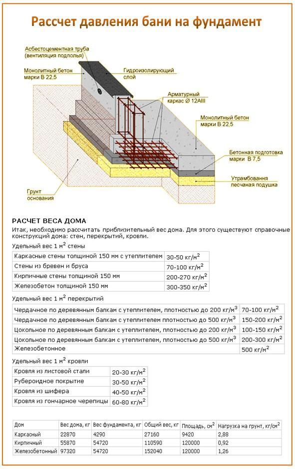 расчет толщины бетона