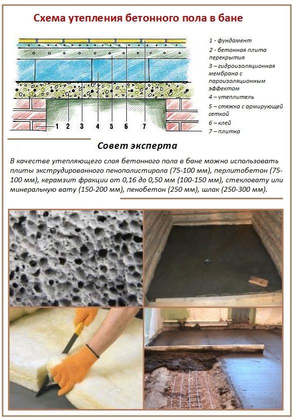 как утепляют бетонный пол