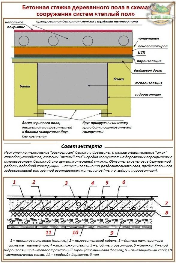 Деревянный пол на бетонном основании: видео-инструкция как постелить своими руками, особенности укладки, цена, фото