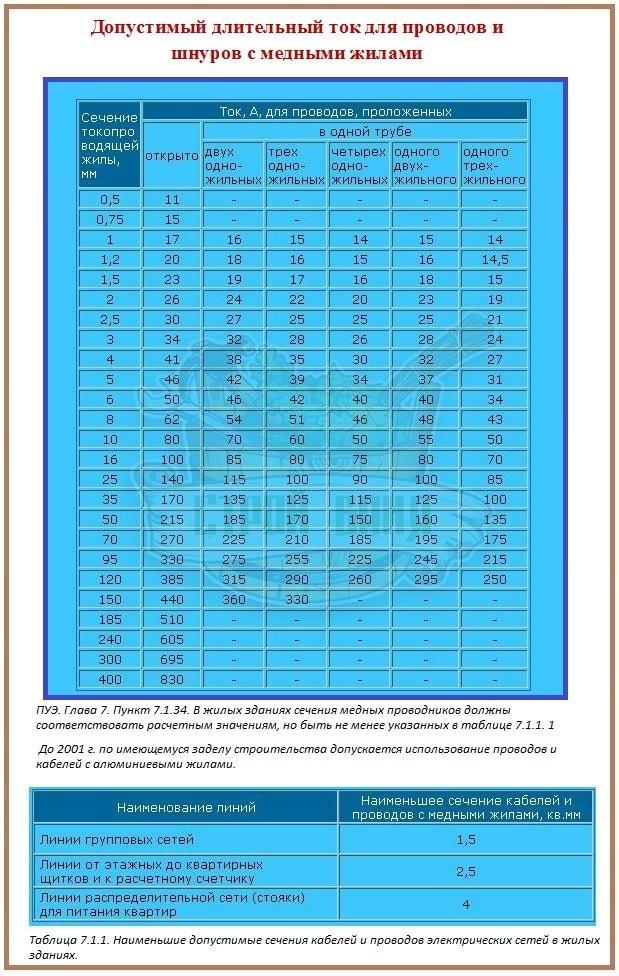 Таблицы ПУЭ для расчета сечения провода