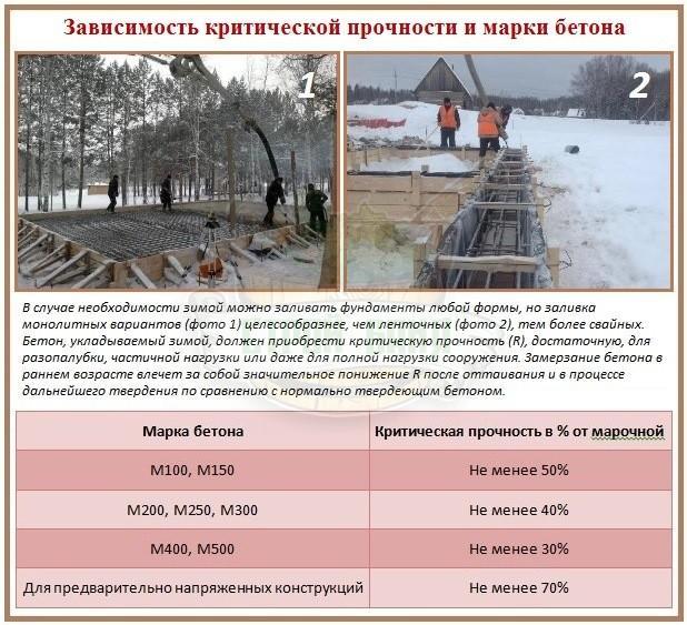 Критическая прочность бетона разных марок при зимней заливке