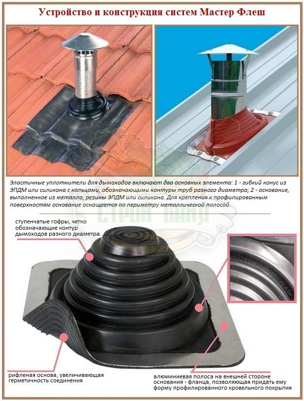 Уплотнители для дымоходных труб